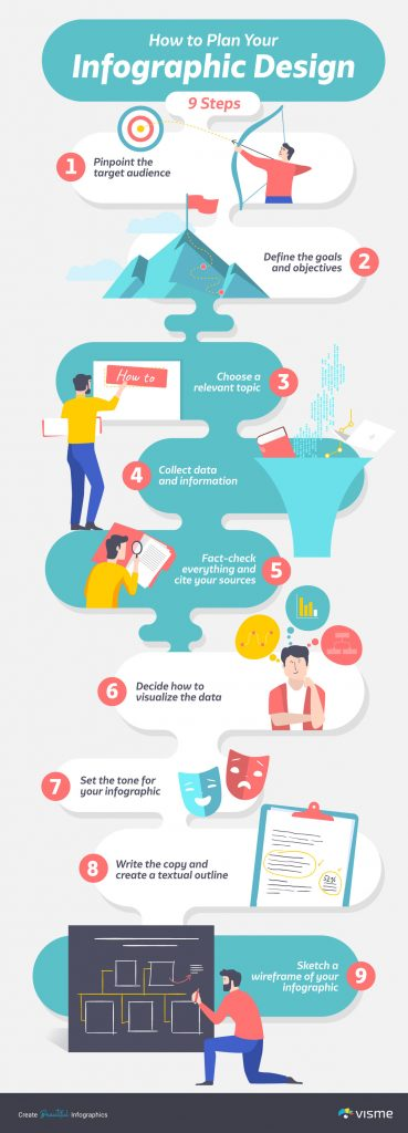 The 9 steps of creating an infographic.